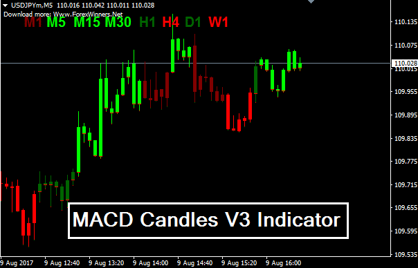 MACD Candles V3 Indicator GuilanFX