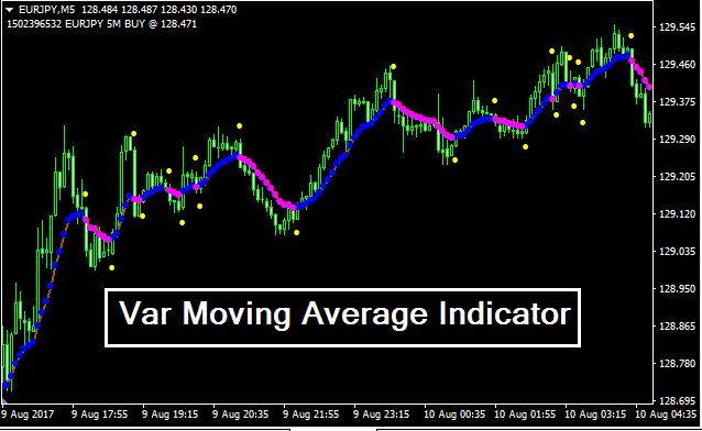 Var Moving Average Indicator GuilanFX